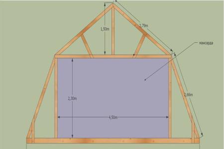 Ломаная мансардная крыша своими руками является оптимальным вариантом рационального использования пространства под...