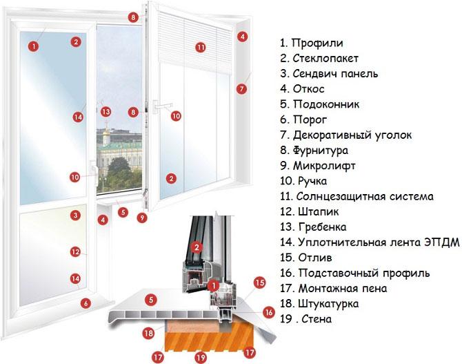 Конструкция окна.